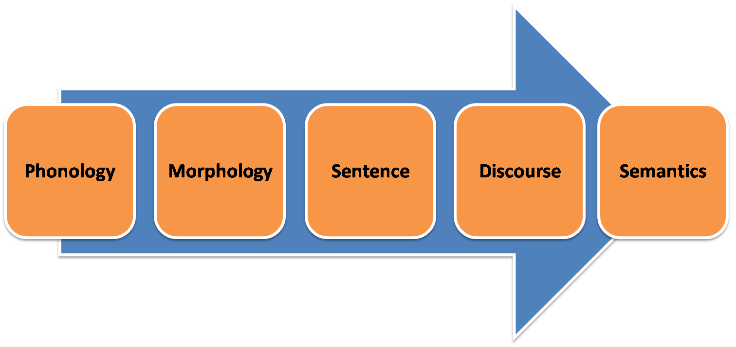 assignment of applied linguistics 1 obtain the definition of applied linguistics from three different experts applied linguistics is an umbrella term that covers a wide set of numerous areas of study connected by the focus on the language that is actually used.