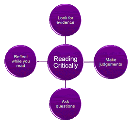 Reading critically 272 × 258