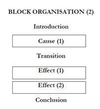 Block organisation (2) 203 × 221