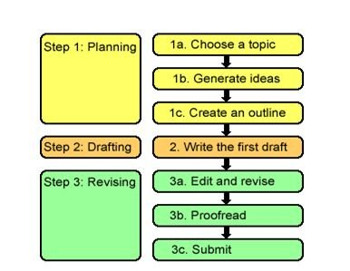 Steps of writing an essay 386 × 299