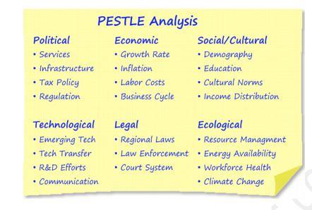 Pestle Analysis 442*298