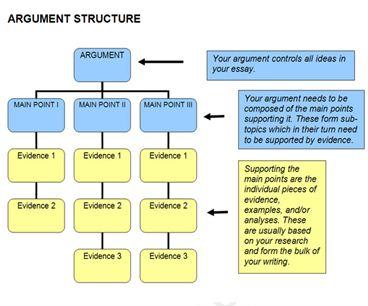 Argument Structure 368 × 306