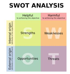 S.W.O.T Analysis 286*303