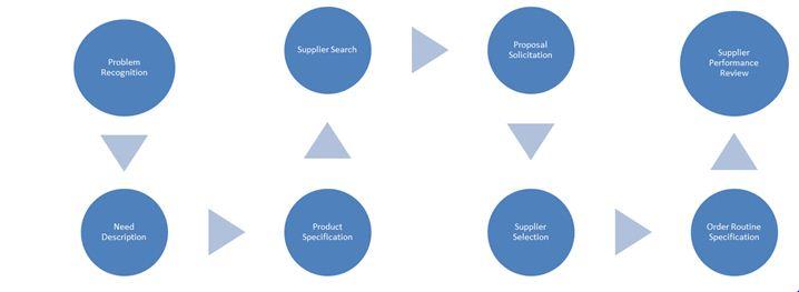 Organisational Buying Process 718*263