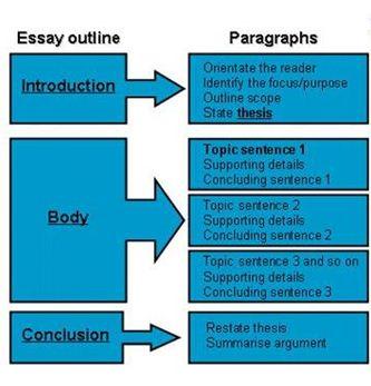 Essay Outline 333 × 347