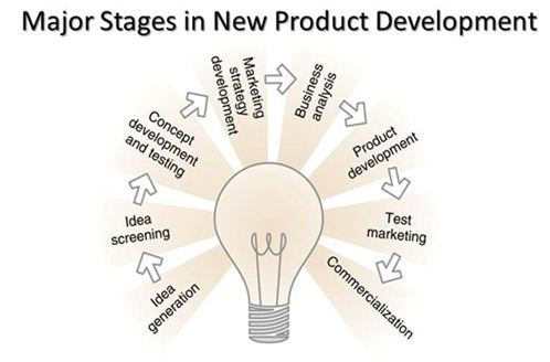 Stages in New Product Development 498 × 328