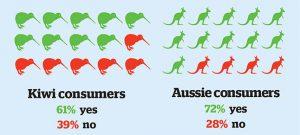 Consumers-water ratings