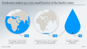 fresh water statistics on earth DW USGS